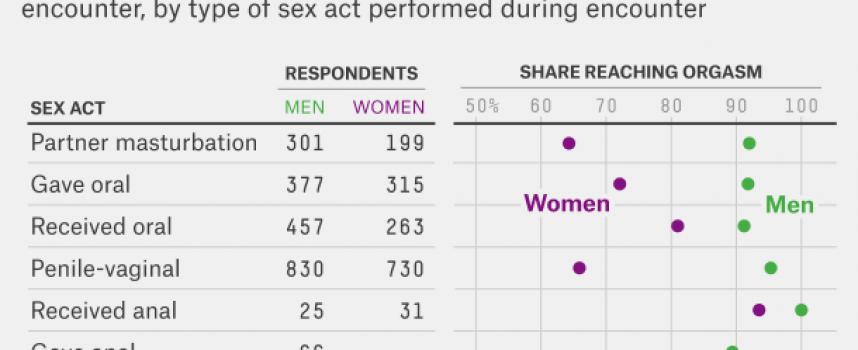 Undersøgelse: Sådan giver du en kvinde orgasme!